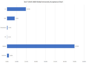 2019-2020 Global University Acceptance Chart