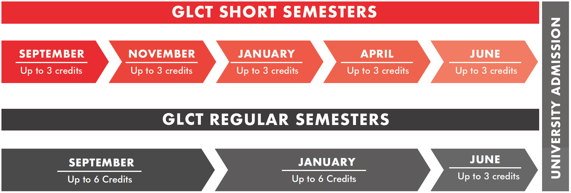 GLCT Short semesters and regular semesters